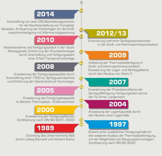 kurze Historie der Fa. BaS Kunststoffverarbeitung GmbH